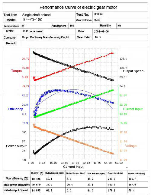 Performance curves geared motor my7716gz